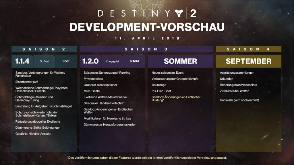destiny 2 roadmap dev